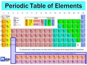 Periodic-Table